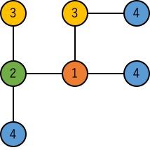 4対間相互作用