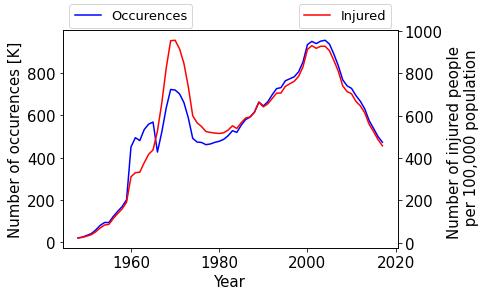 事故発生件数と人口10万人あたりの負傷者数