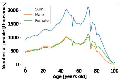 人口統計 男女